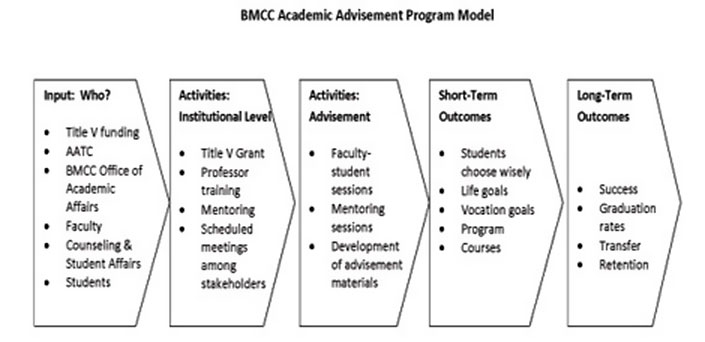 BMCC Academic Advisement Program Model