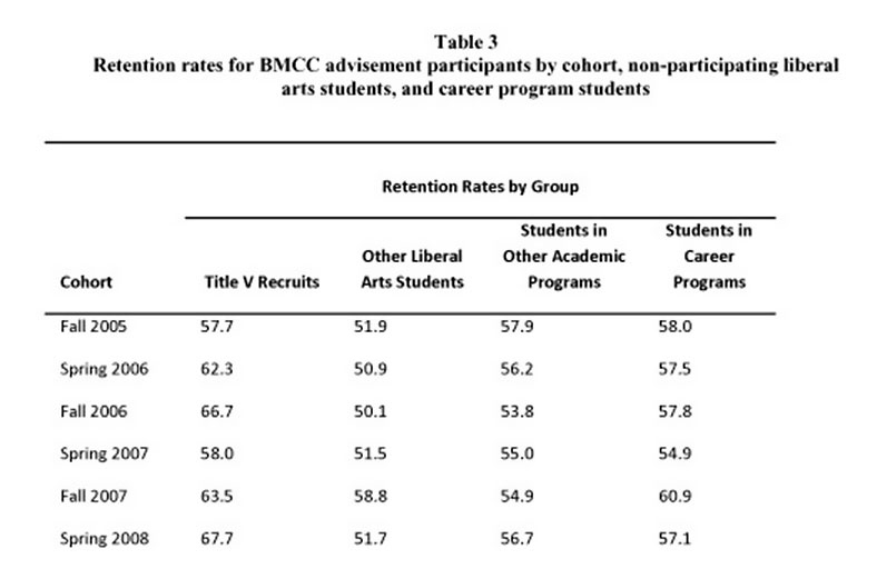 Table 3: Retention rates for BMCC advisement participants by cohort, non-participating liberal arts students, and career program students