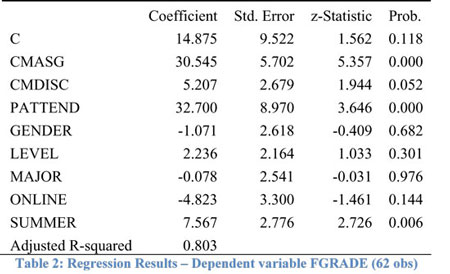 RIchard Vogel-Student Interpretations of Disasters: Do Online Students Respond Differently Than Face-to-Face Students? – Evidence From the Classroom