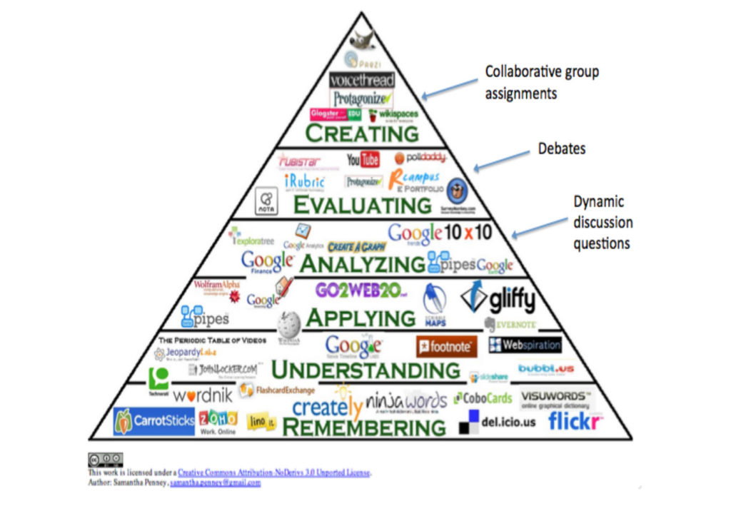 Blooms-Social-Media-Taxonomy