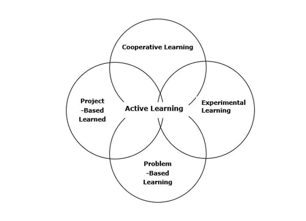 Figure-1--Active-Design-Learning-
