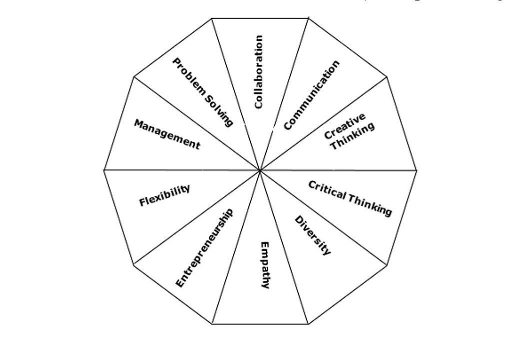 Figure-3-Dimensions-of-Learned-Skills