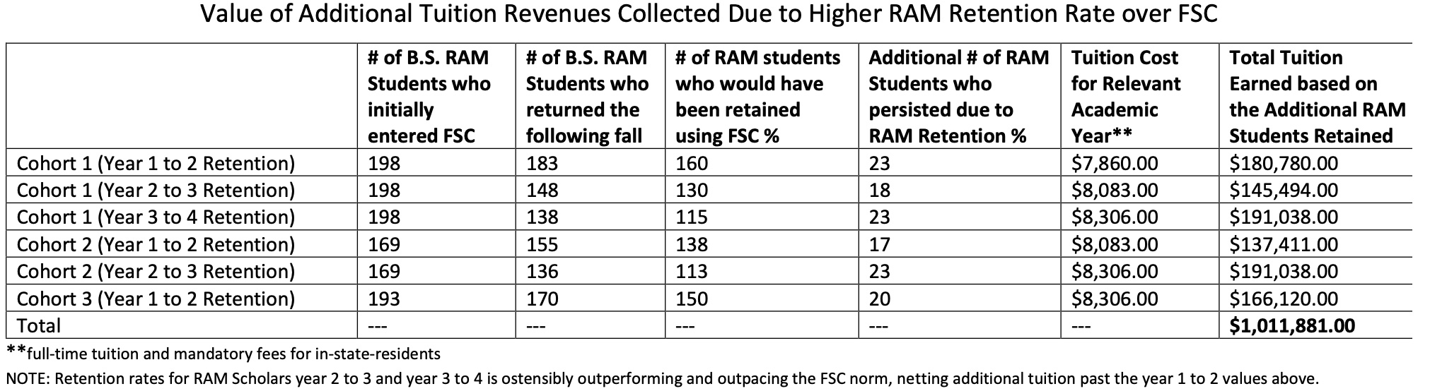 The RAM Program has proven to be cost-effective.